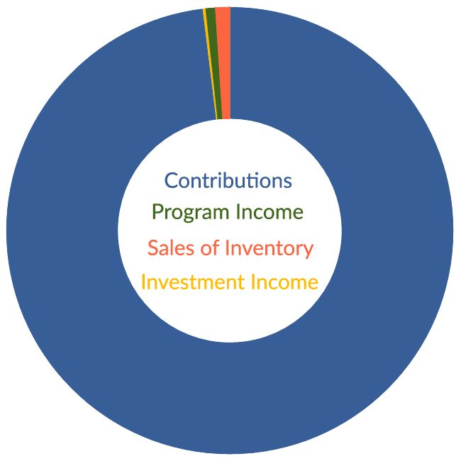 Income Pie Chart 2017