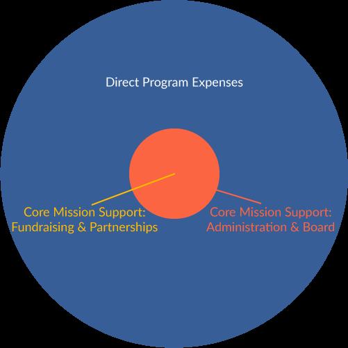 Expenses Pie Chart 2018
