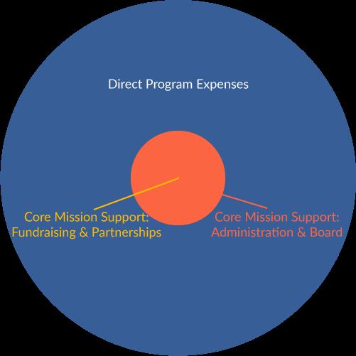 Expenses Pie Chart 2019