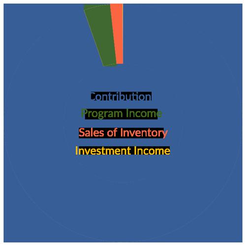 Income Pie Chart 2018
